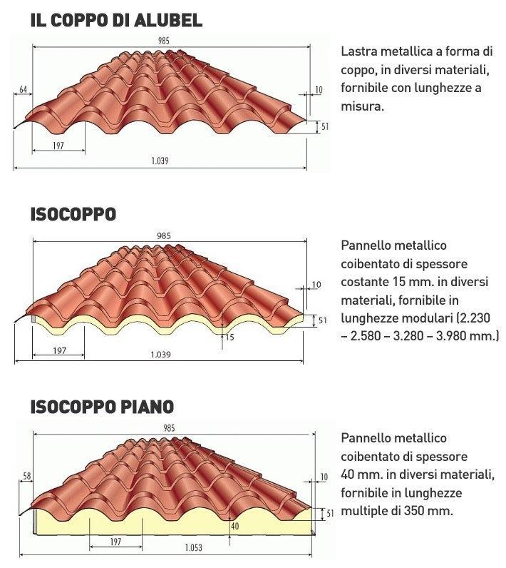 Isocoppo