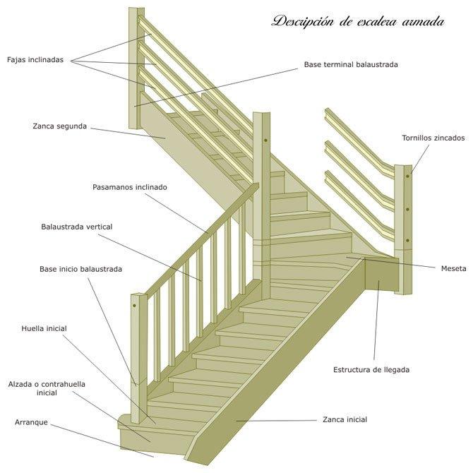 Escaleras pelda os y tabicas maderas casais materiales for Planos de escaleras de madera